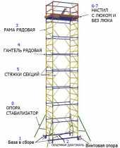 Посуточная аренда Вышка - тура Мега Полная высота до 25м.Наличие люка:  имеется    Полная высота, м:  25    Рабочая высота, м:  24    Максимальная нагрузка, кг:  250    Рабочая площадка, м:  2,0х1,2    Количество настила с/л:  1 в Астрахани